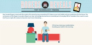 The Rogers Innovation Report reveals that the love affair between Canadians and their smartphones intensified in 2012