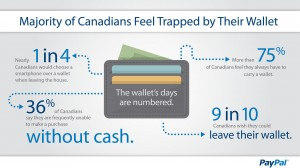 PAYPAL - PayPal Survey Shows Canadians Feel Trapped by Wallets