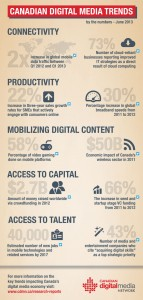 Canadian Digital Media Trends - by the numbers for June 2013
