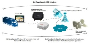 Skywave Garmin FMI