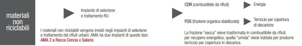 Calendar_AMA_MaterialiNonRiciclabili_Ciclo