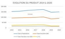 Evolution du produit 2014-2020