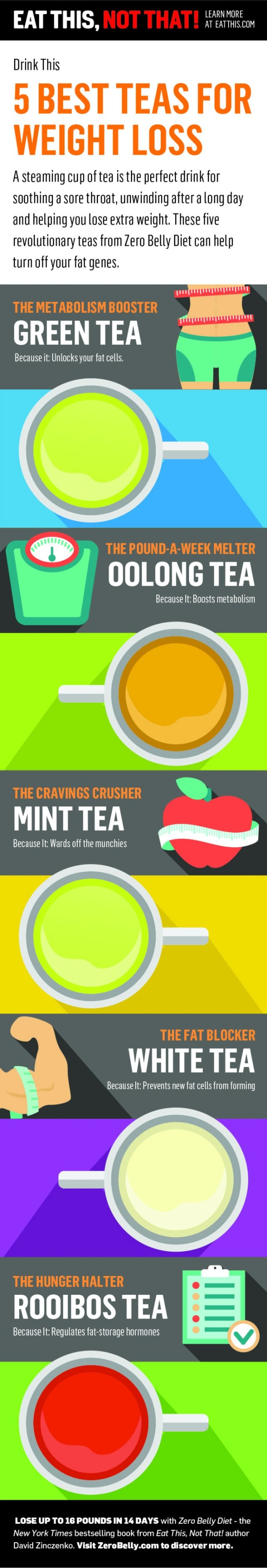 best teas for weight loss