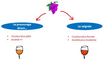 Méthodes de fabrication du vin rosé