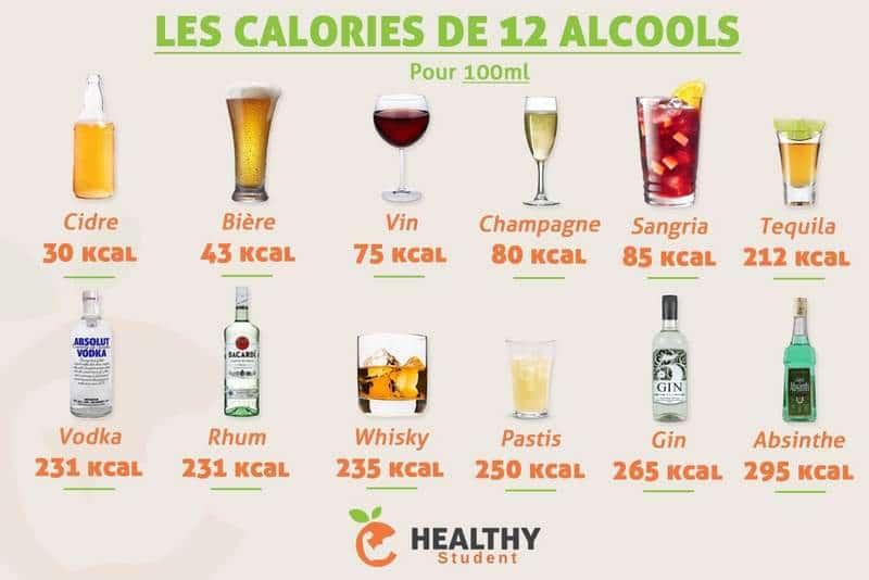 Les calories de 12 Alcools