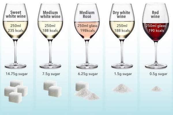 Calories du vin venant du sucre résiduel (RS).