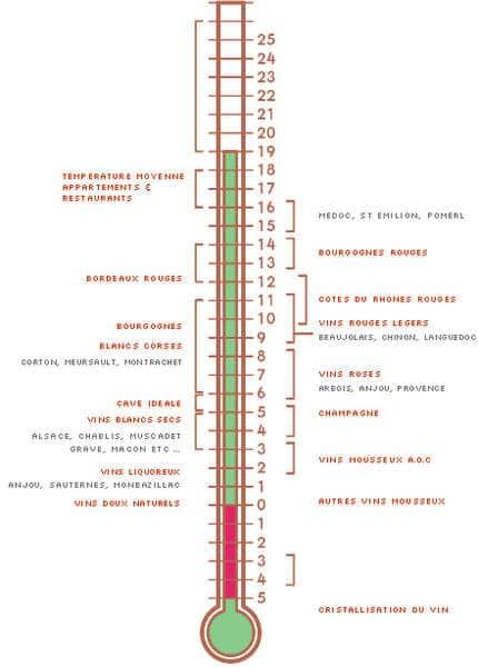 A quelle température servir un vin ?