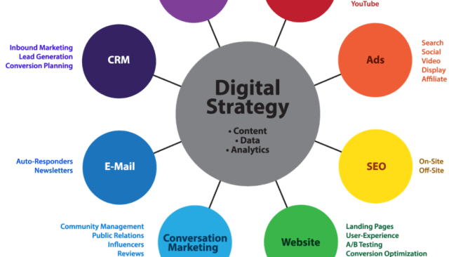 Are You A Business Owner Looking Out For Digital Marketing Agency Near Atmore Drive?
