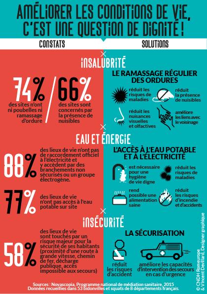 Infographie ROMEUROPE
