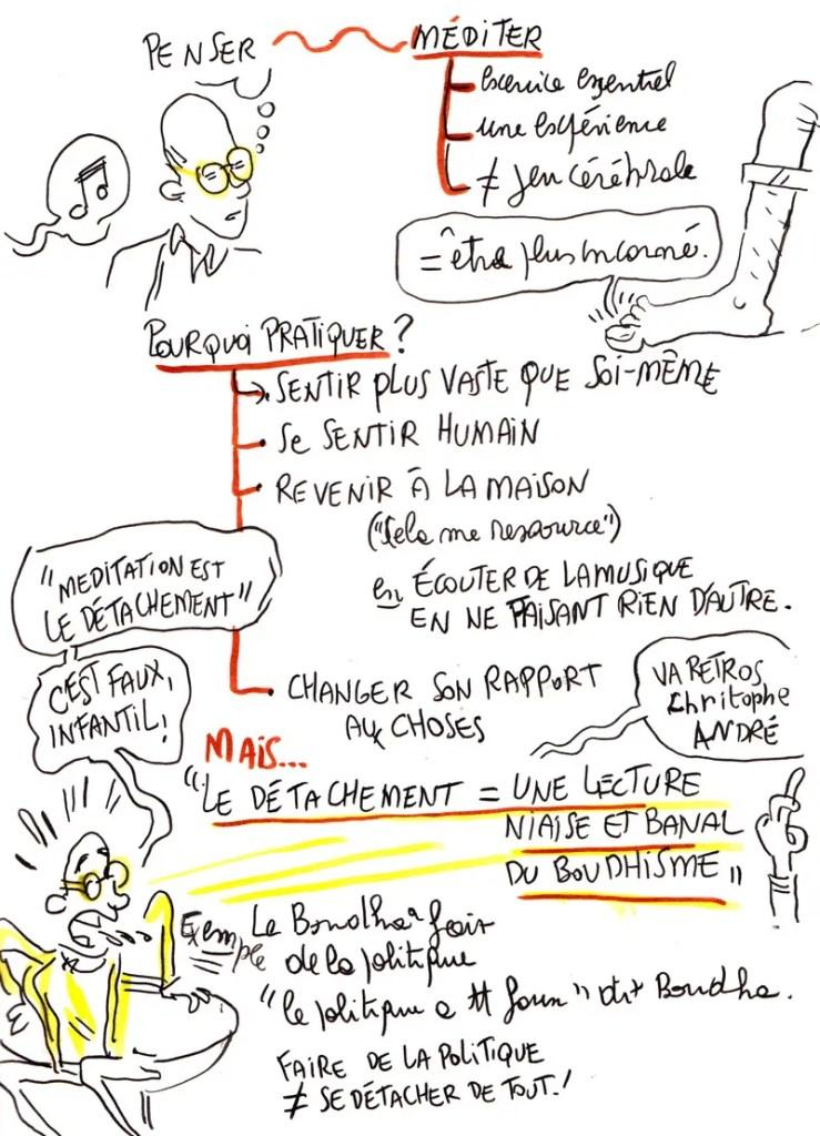 Sketch noting d'une conférence de Fabrice Midal sur la méditation
