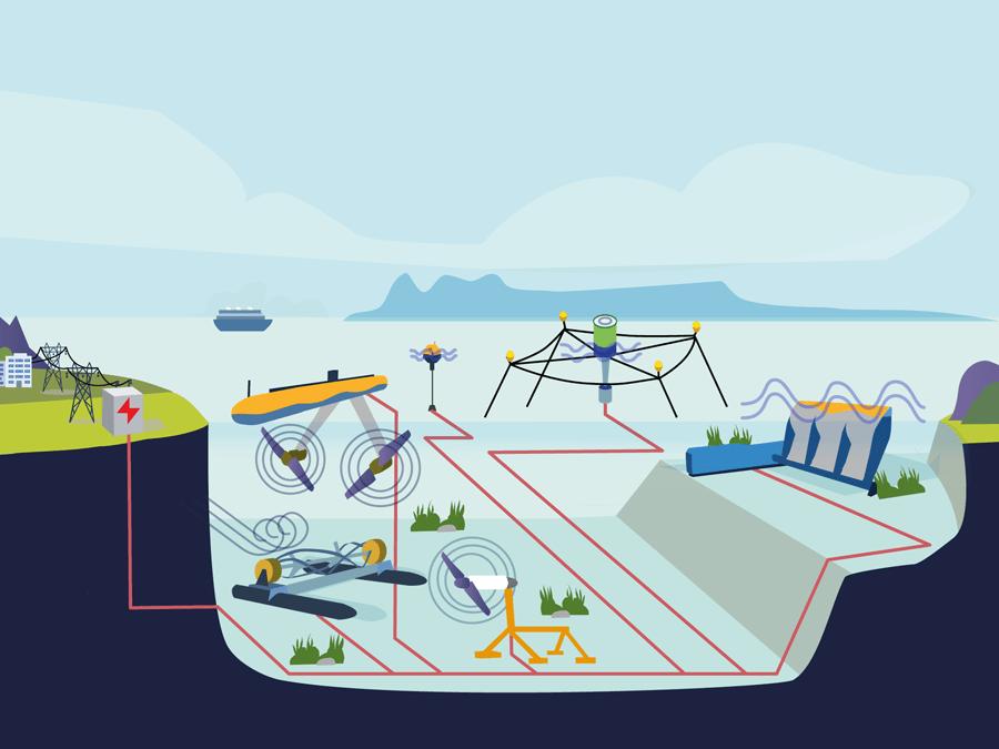 ocean energy system european commision save