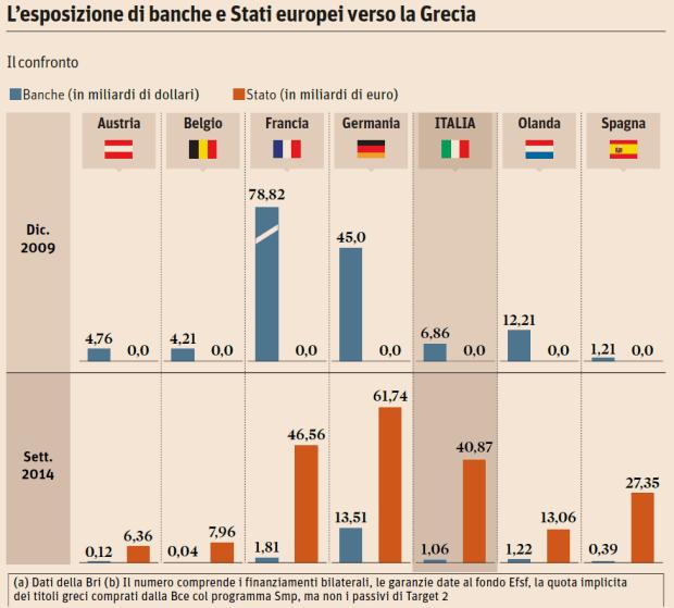 Esposizione-banche