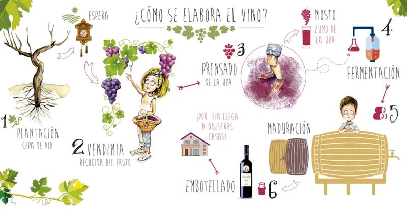 Bodegas Emilio Moro invita a padres y niños a vivir la vendimia con un  taller didáctico