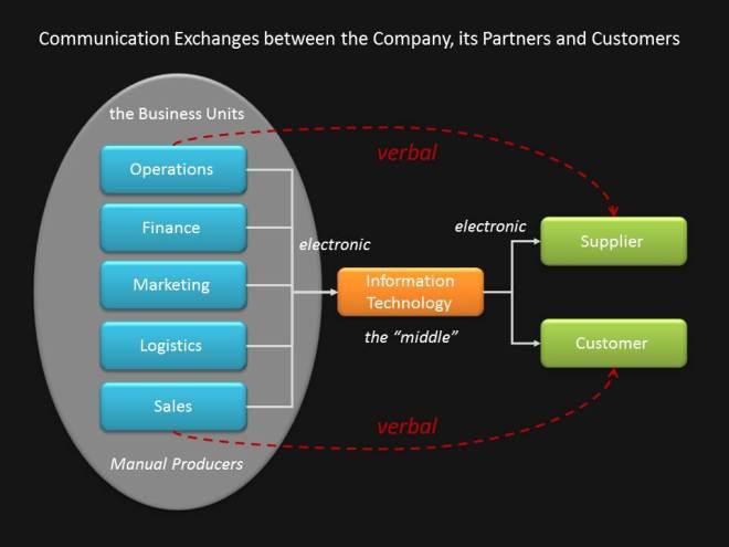 BusinessUnitCommunication