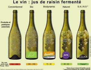 Produits autorisés dans le vin