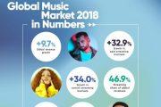 El mercado musical mundial creció un 9,7% en el último año, la mitad de los ingresos un 47%, provienen ya del streaming