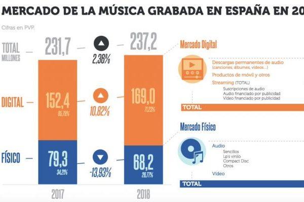 El mercado musical español creció un 2,36% en el último año, según el informe anual de Promusicae