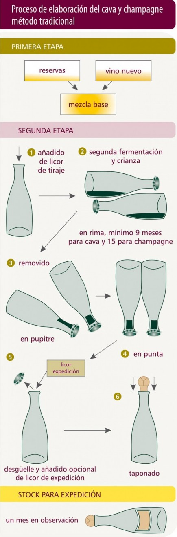 elaboracion-cava-champan