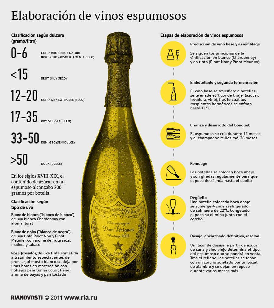 elaboracion-vinos-espumosos