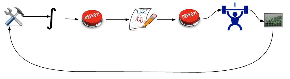Performance Testing in Continuous Deployment pipeline
