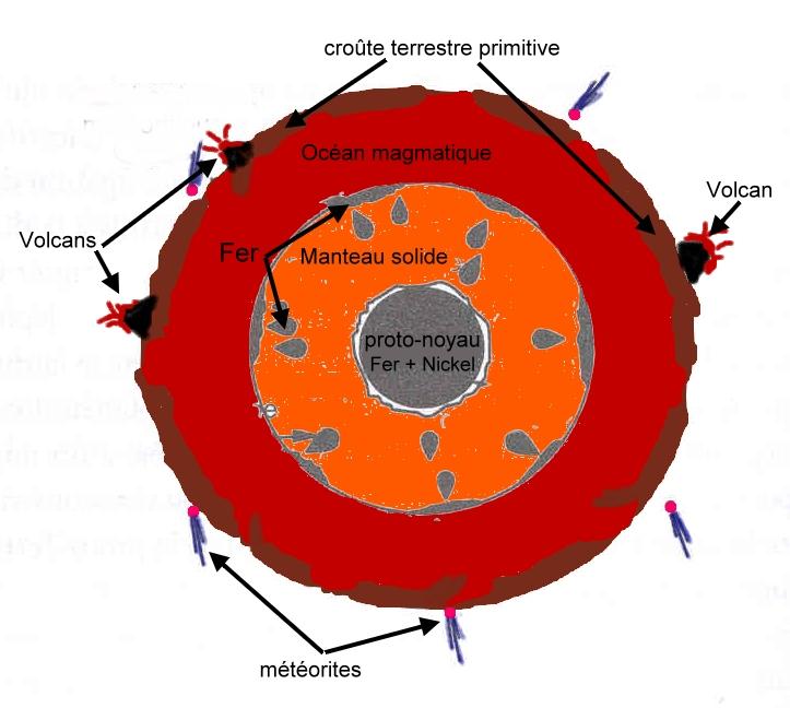 Structure de la Terre vers 4.468 Ga à l'Hadéen -