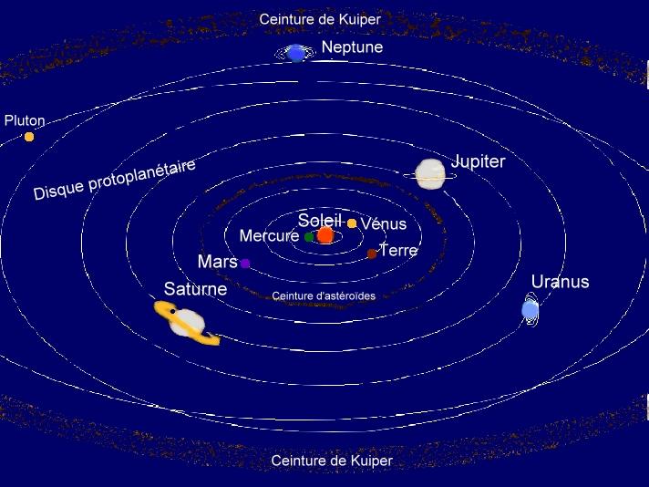 Systëme solaire et disque protoplanétaire