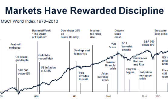 Market Have Rewarded Discipline