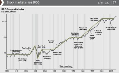 Stock Market Since 1900