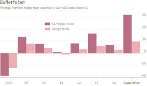 Buffett's Average Hedge Fund Return Bet