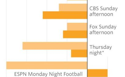 NFL Change in Viewership Chart