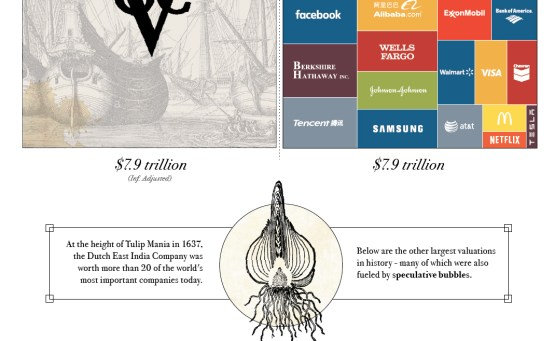 The Most Valuable Companies of All-Time