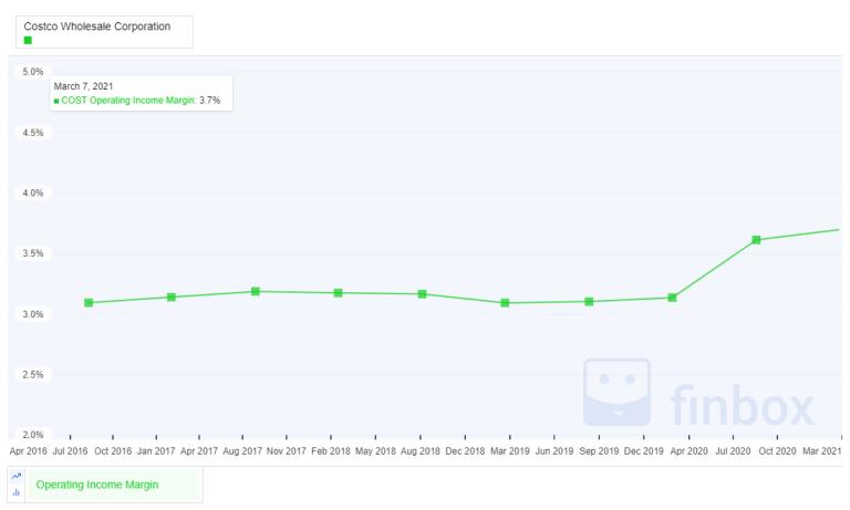 https://i2.wp.com/www.vintagevalueinvesting.com/wp-content/uploads/2021/03/COST-OP-INCOME-MARGIN.png?resize=768%2C461&ssl=1