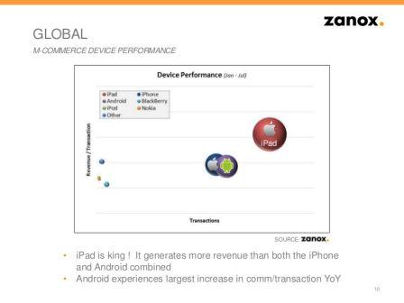 iPad Zanox