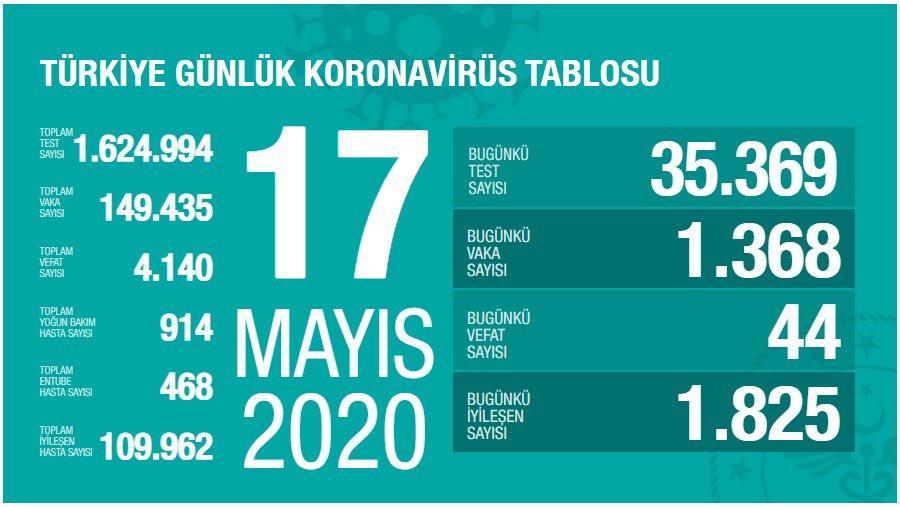 18 mayıs koronavirüs tablosu 18 mayıs vaka sayısı 18 mayıs vefat sayısı