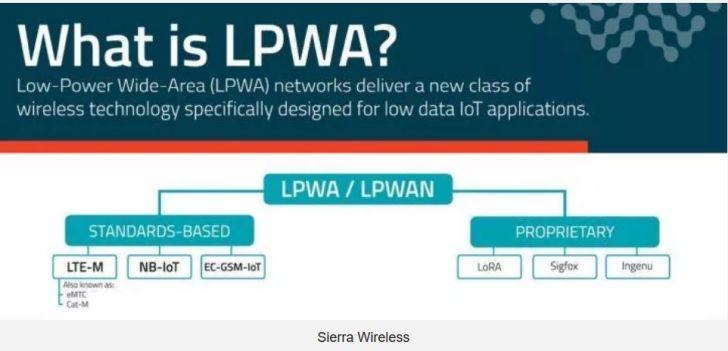 LoRa et Sigfox résisteront aux standards cellulaires NB-IoT et LTE-M jusqu'en 2024