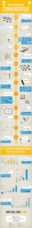 ReBlog from Viralblog - Evolution of Communication