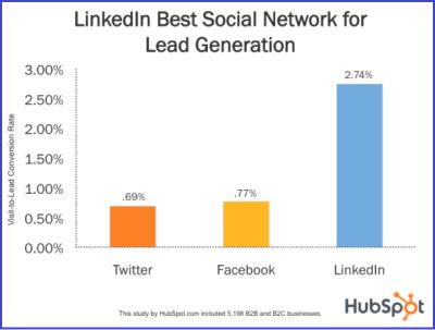 LinkedIn Leads Graph