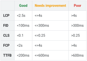 Target values for Web Vitals metrics