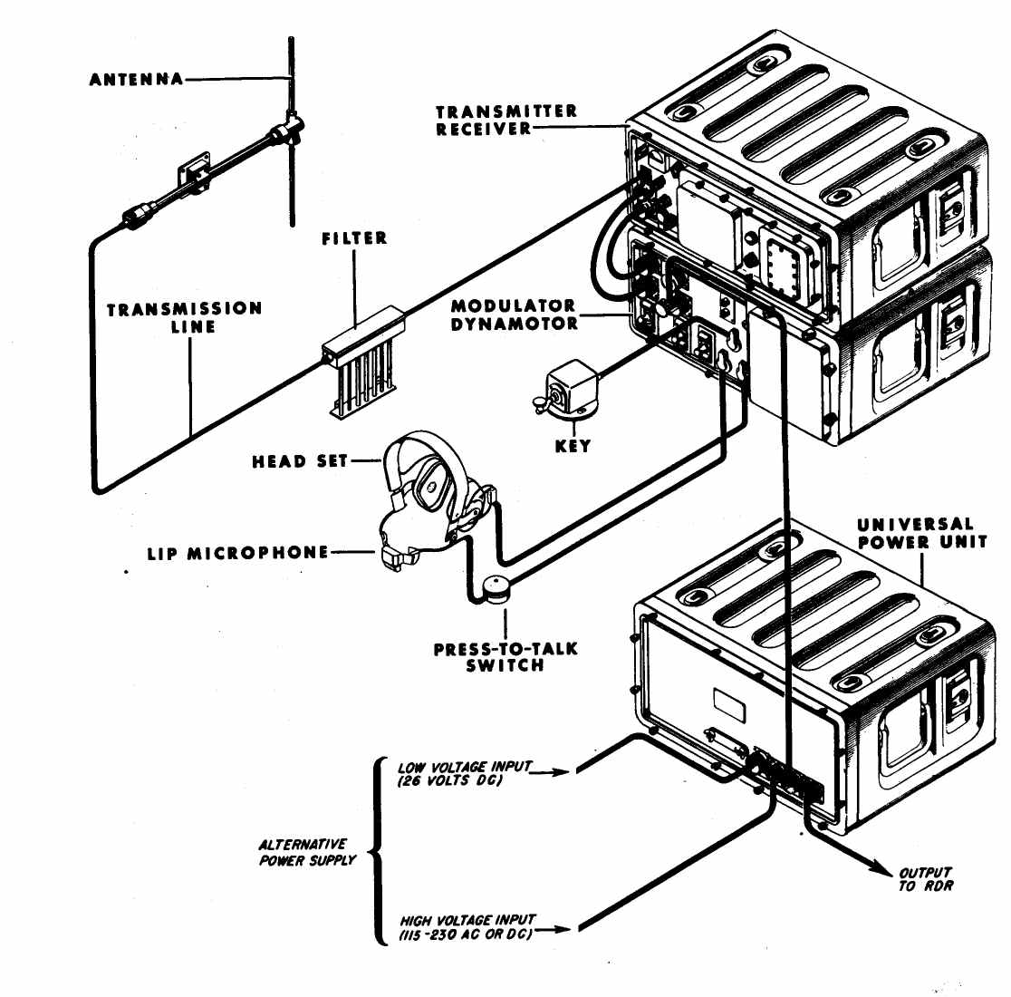 Navy Wwii Portable Transportable And Mobile Transmitter Receiver Radio Equipment