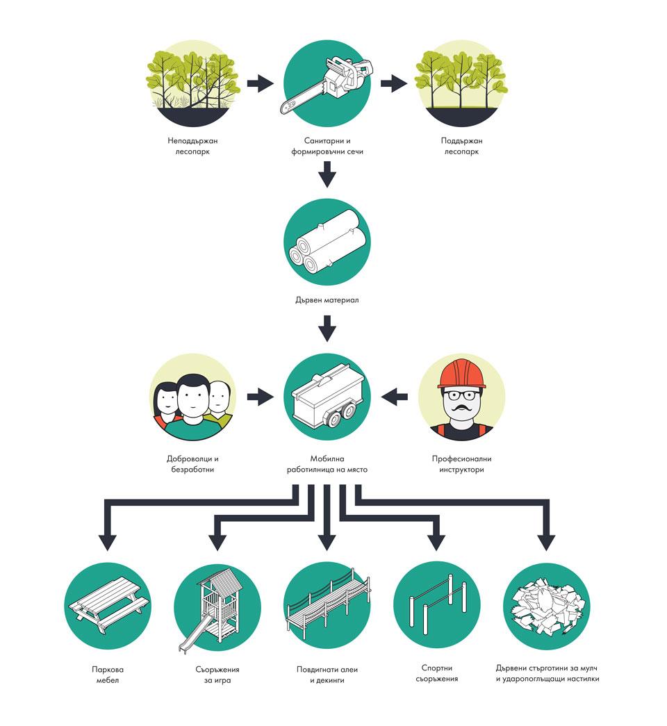 Схема за устойчиво използване на горските ресурси