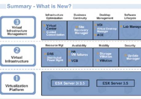 vmware vi3.5 whats new