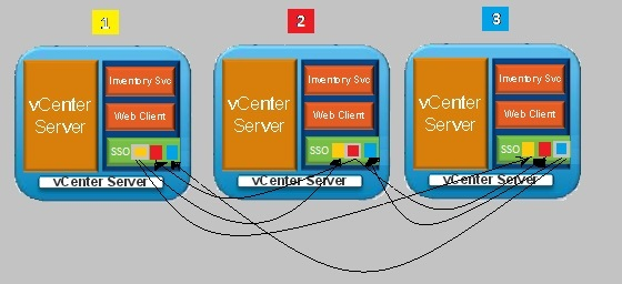 vCenter SSO Multi Master Replication