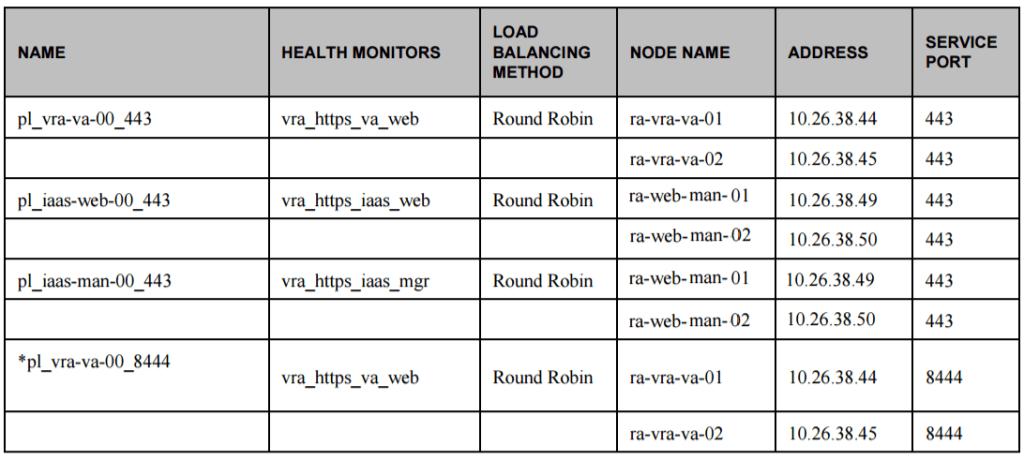 vra load balancer components example