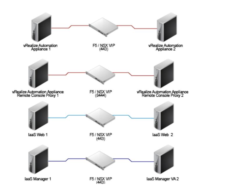 vRealize Automation 7 F5 load balancer