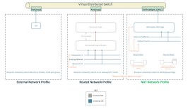 vRA: Developing a NSX-T Blueprint – Part2