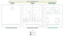 vRA: Developing a NSX-T Blueprint – Part2