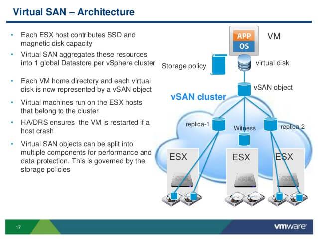 VMware Virtual SAN 6 - Setup and Configuration [Part 2 ...