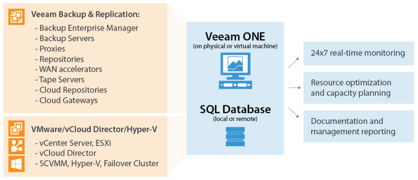 Veeam ONE - Typical Deployment