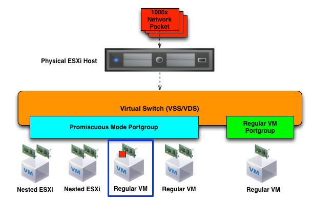 New Vmware Fling To Improve Network  Cpu Performance When