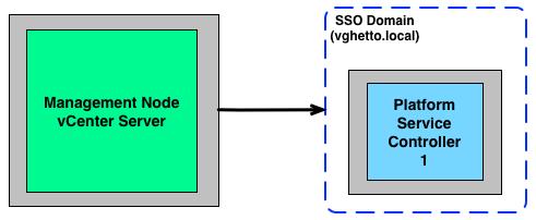 vcsa-mgm-node